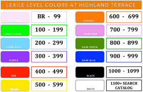 Download Free Png Lexile Chart Dlpng Com