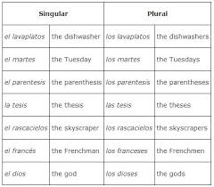 Singular And Plural Verbs Chart Number And Plurality