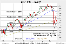 Charting An Ominous Technical Tilt S P 500 Plunges From The
