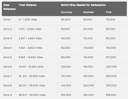 One World Mileage Chart Best Use Of Malaysia Airlines Enrich Miles