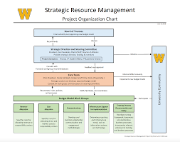 Committee Organization Chart Committees Strategic Resource Management Western