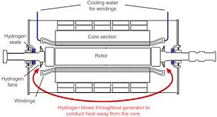 stator winding diagrams likewise induction cooker circuit diagram stator winding diagrams likewise induction cooker circuit diagram stator cores an overview sciencedirect topics stator winding