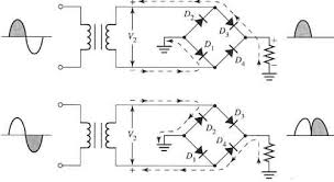 four diode full wave bridge rectifier electronic schematic that shows the current path of the positive negative half cycles of