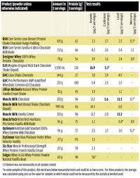 Protein Powder Toxicity Chart Optimum Health Natural