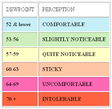 Dew Point Versus Humidity Chart Image Result For Dew Point Comfort Chart Humidity Levels