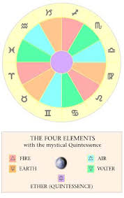 Astrology How To Read Your Birth Chart The Elements