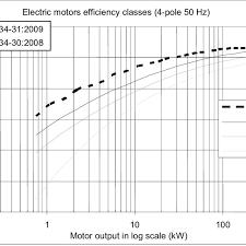 Efficiency Classes For Four Pole Motors Of Standard Ie3 Ie2