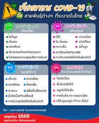 เช็ค 'อาการโควิดเดลตา' เบื้องต้น เหมือนหรือต่างกับ 'สายพันธุ์โควิด' อื่นๆ  ในไทย