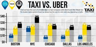 Uber Fare Chart Ride Guru Offers Side By Side Price Comparisons Of Taxis