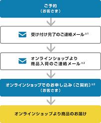 ソフトバンク オンライン 申し込み