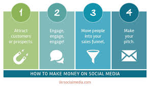 Process Steps The 4 Step Process You Can Use To Sell Anything On Social Media