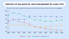U S Average Student Loan Debt Statistics In 2019 Credit Com