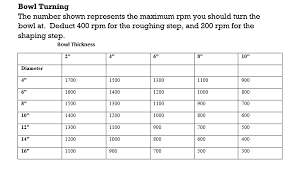 57 Competent Wood Turning Speed Chart