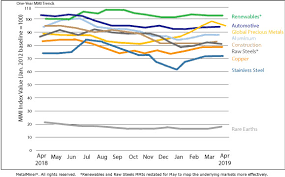 Monthly Report Price Index Trends April 2019 Steel