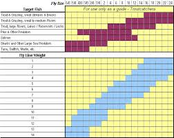 Fly Line Leader Size Chart Fly Line Care Information