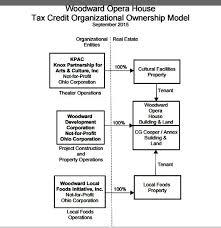 Non Profit Theatre Organization Chart Woodward Development Corporation Releases Organizational