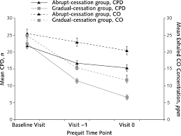 Gradual Versus Abrupt Smoking Cessation | Annals Of Internal ...