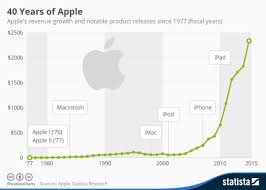 40 Years Of Apple Revenue Growth Chart