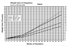 Pregnancy Weight Gain Week By Week Chart Five Little Known Facts About Pregnancy Weight Gain