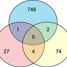 Venn Diagram Character Comparison Venn Diagram Of Significant Genes From The Three Main Supervised