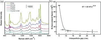 Gold Nanoparticle Superlattice Monolayer With Tunable Interparticle