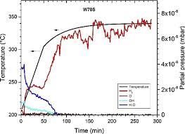 Rga Amu Chart Residual Gas Analysis Rga Profile Of The Evolved Gases For