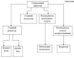 Приложения к отчету о прохождении практики в газете