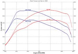 mazda diesel ecutek tuning results
