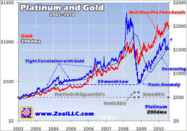 Gold Metal Price Chart Platinum And Gold Price Trend Relationship Analysis The