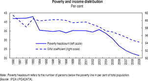 Brazil Population Chart A Shocking Comparison Of Poverty Levels Between The U S And