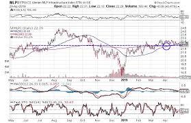 3 Bullish Charts For Energy Infrastructure Stocks