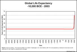 Wsi Life Expectancy Kruse Kronicle