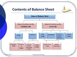 definitions of balance sheet concepts and contents for balance sheet