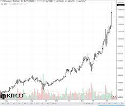 Litecoin Price Chart Year Buy Cryptocurrency In Hawaii Di Caro