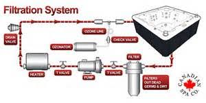 similiar spa plumbing schematic keywords hot tub plumbing diagram on jacuzzi pump motors wiring diagrams