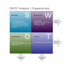 Swot Analysis Of Web Design Company Swot Analysis For Websites