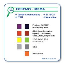 Mdma Color Chart Cstasy Mdma Meth Amphetamines Identification Test On