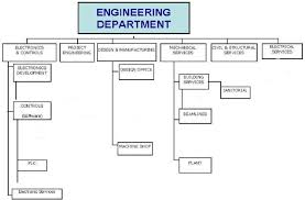 Organizational Chart Of Engineering Department 8