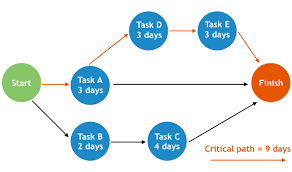 Critical Path Charts What Is Critical Path Knowing Can Drive Project Success