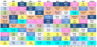 Stock Investment Chart This Chart Is A Blunt Reminder About The Randomness Of