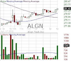 Algn Candlestick Chart Analysis Of Align Technology Inc