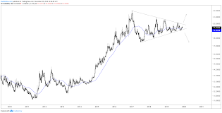 Usd Mxn Us Dollar Poised For Major Chart Breakout Vs