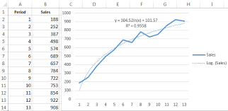 How To Make A Forecast Chart In Excel Trendline In Excel On Different Charts