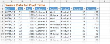What Is Pivot Table How Do Pivot Tables Work Excel Campus