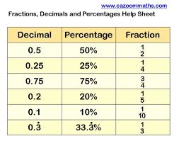 Percentage Worksheet Ks2 Math Worksheets Lessons Percentages Lesson ...