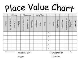 Ones Tenths Hundredths Place Value Chart Decimals Ppt Download