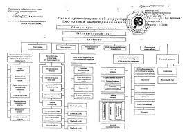 Российский Банк Рефератов Отчет по практике Организация  Рисунок 10 Схема организационной структуры ОАО Знамя индустриализации