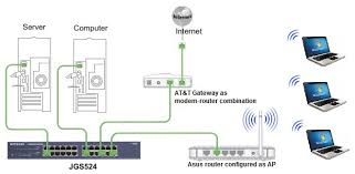 solved what's the proper set up for my netgear jgs524 netgear home network design at Switch Network Diagram Router Access Point