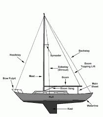 similiar sailboat boom rigging diagrams keywords sailboat rigging