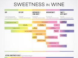 Red Wine Sweetness Chart Wines From Dry To Sweet Chart Wine Folly